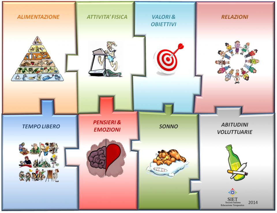 Stile di Vita secondo la Società Italiana Educazione Terapeutica